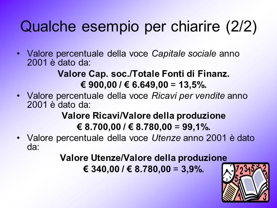 Qualche esempio per chiarire (2/2) Valore percentuale della voce Capitale sociale anno 2001 è dato da: Valore Cap.