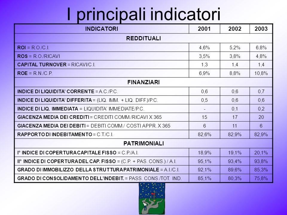 I principali indicatori INDICATORI200120022003 REDDITUALI ROI = R.O./C.I.4,6%5,2%6,8% ROS = R.O./RICAVI3,5%3,8%4,8% CAPITAL TURNOVER = RICAVI/C.I.1,31,4 ROE = R.N./C.P.6,9%8,8%10,8% FINANZIARI INDICE DI LIQUIDITA CORRENTE = A.C./P.C.0,6 0,7 INDICE DI LIQUIDITA DIFFERITA = (LIQ.
