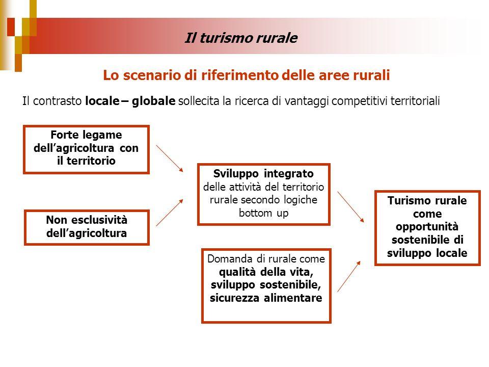 Lo scenario di riferimento delle aree rurali Il contrasto locale – globale sollecita la ricerca di vantaggi competitivi territoriali Non esclusività d