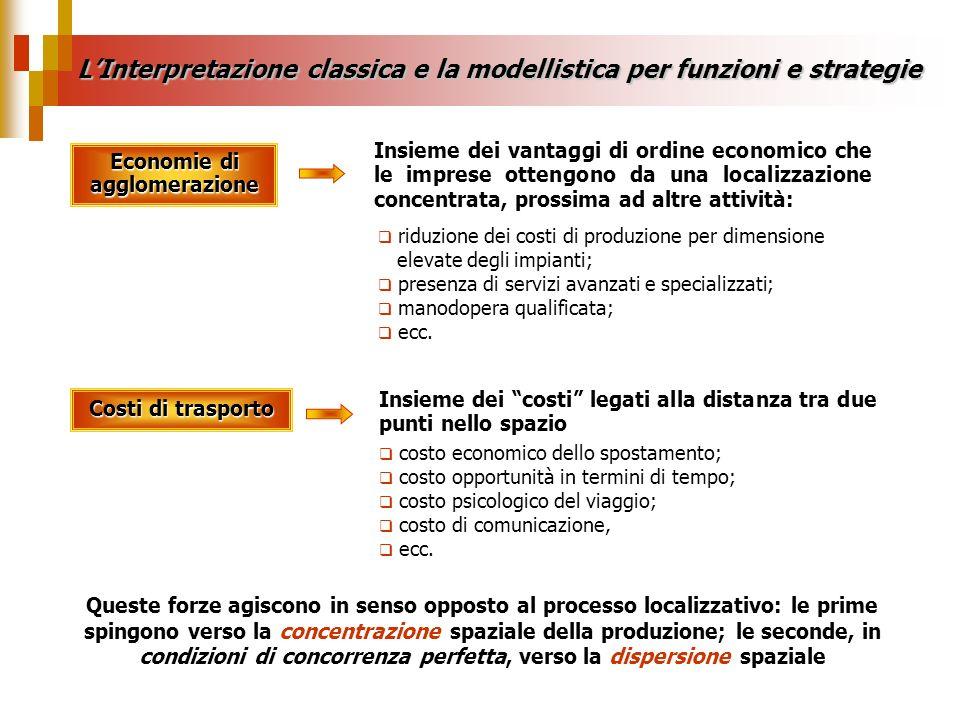 LInterpretazione classica e la modellistica per funzioni e strategie Economie di agglomerazione Costi di trasporto Insieme dei vantaggi di ordine econ