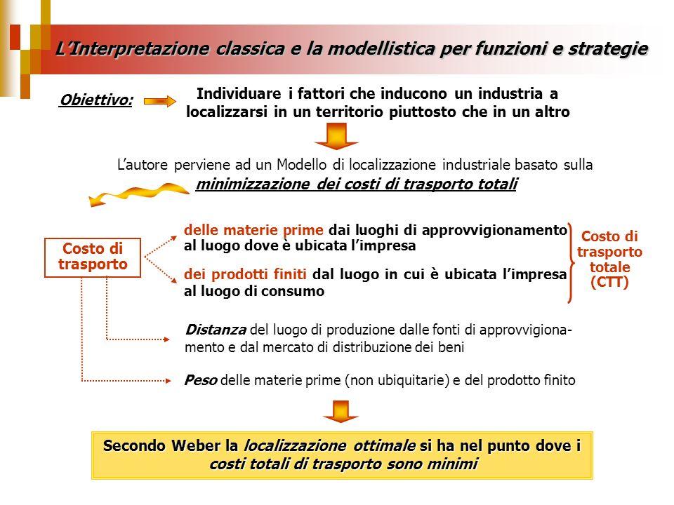 Individuare i fattori che inducono un industria a localizzarsi in un territorio piuttosto che in un altro Obiettivo: LInterpretazione classica e la mo
