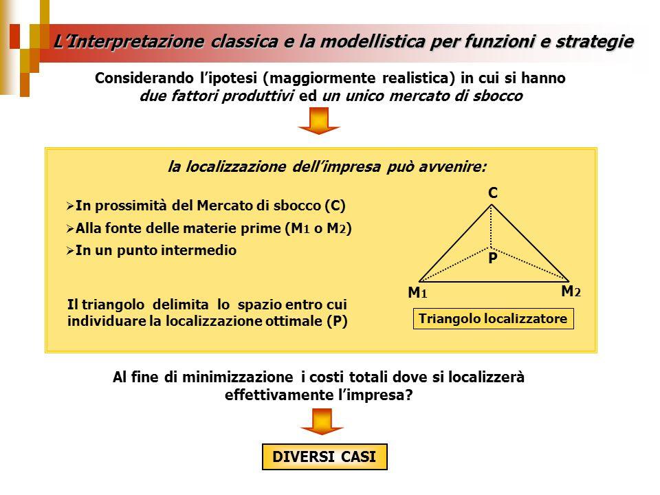 LInterpretazione classica e la modellistica per funzioni e strategie DIVERSI CASI In prossimità del Mercato di sbocco (C) Alla fonte delle materie pri