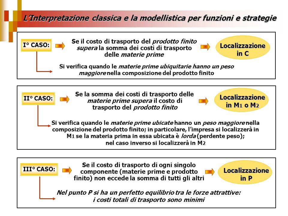 LInterpretazione classica e la modellistica per funzioni e strategie Se il costo di trasporto del prodotto finito supera la somma dei costi di traspor