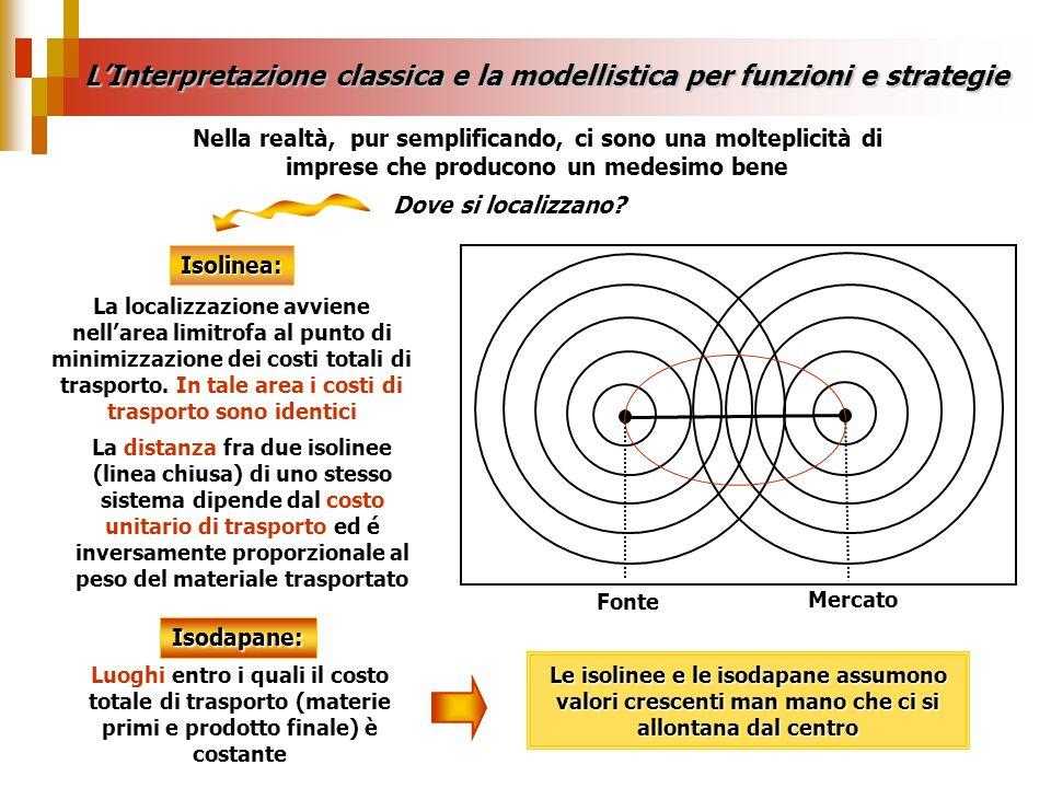LInterpretazione classica e la modellistica per funzioni e strategie Nella realtà, pur semplificando, ci sono una molteplicità di imprese che producon