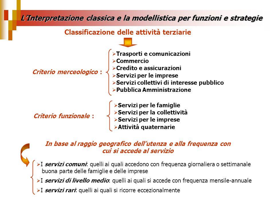 Criterio merceologico : Trasporti e comunicazioni Commercio Credito e assicurazioni Servizi per le imprese Servizi collettivi di interesse pubblico Pu