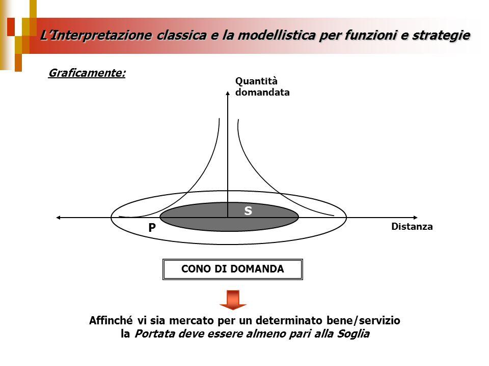 LInterpretazione classica e la modellistica per funzioni e strategie Graficamente: Distanza Quantità domandata P S Affinché vi sia mercato per un dete