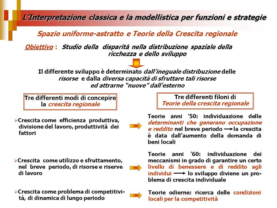 LInterpretazione classica e la modellistica per funzioni e strategie Il differente sviluppo è determinato dallineguale distribuzione delle risorse e d