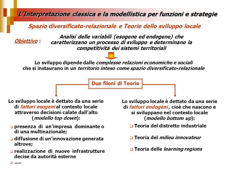 LInterpretazione classica e la modellistica per funzioni e strategie Lo sviluppo dipende dalle complesse relazioni economiche e sociali che si instaur