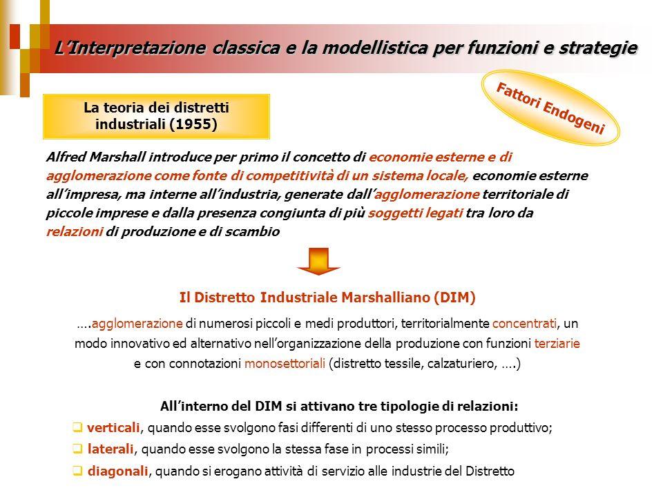 LInterpretazione classica e la modellistica per funzioni e strategie Fattori Endogeni La teoria dei distretti industriali (1955) Alfred Marshall intro