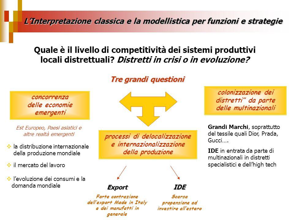 LInterpretazione classica e la modellistica per funzioni e strategie Quale è il livello di competitività dei sistemi produttivi locali distrettuali? D