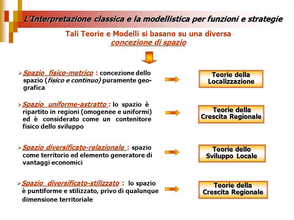 LInterpretazione classica e la modellistica per funzioni e strategie Teorie della Localizzazione Spazio fisico-metrico : concezione dello spazio (fisi