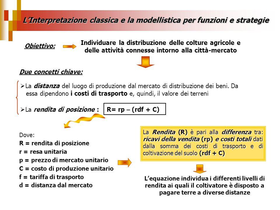 LInterpretazione classica e la modellistica per funzioni e strategie Graficamente: Rendita (R) Distanza (d) Centro Lequazione di una retta con inclinazione negativa mostra come allaumentare della distanza dal mercato diminuisce la rendita, per questo viene definita da Von Thünen: Rendita di posizione R (x) Rendita (R) Distanza (d)Centro R (y) R (x) R (z) Date le diverse caratteristiche che ciascuna produzione agricola ha in termini di rendimento, costi di produzione e prezzo di mercato, le rispettive funzioni di rendita avranno un andamento differente Curva di rendita di tre prodotti Curva di rendita di un prodotto