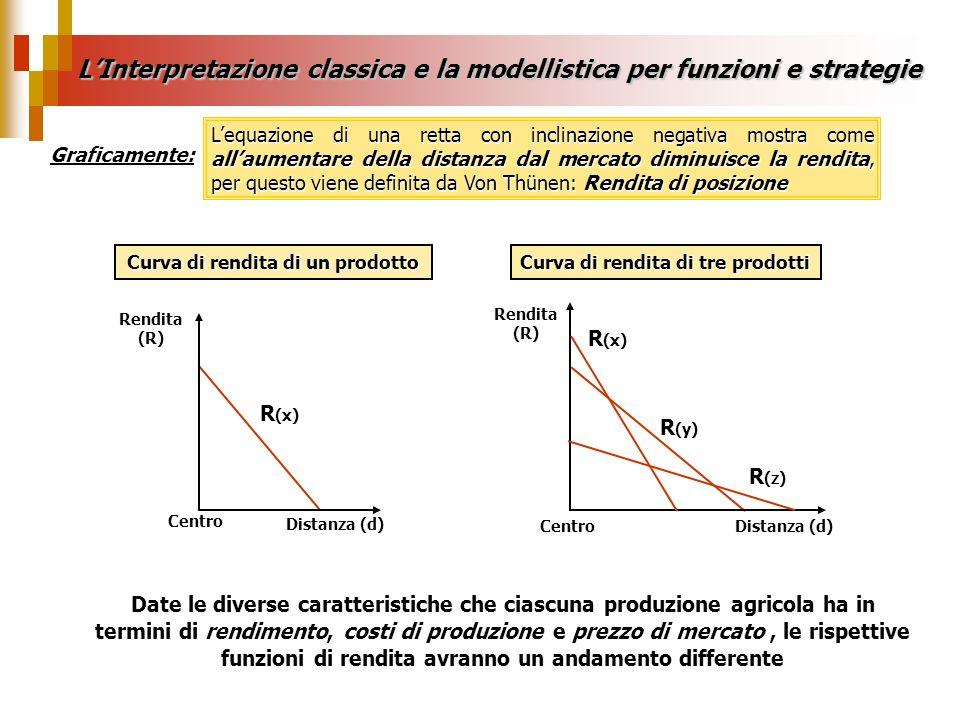 R (x) x y Z xy z Rendita unitaria Distanza LInterpretazione classica e la modellistica per funzioni e strategie Facendo ruotare le zone di utilizzazione del suolo individuate sullasse orizzontale attorno alla localizzazione del mercato si ha un Modello duso agricolo del suolo ad anelli e zone concentriche R (y) R (z) In ogni zona si localizza la coltivazione che assicura la più elevata rendita di posizione Un Modello a sei fasce 1.Orticoltura e produzione di latticini 2.Silvicoltura 3.Arativo coltivato intensamente a rapida rotazione 4.Arativo a rotazione lenta 5.Arativo a tre campi 6.Allevamento estensivo