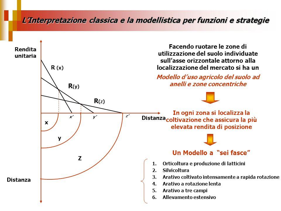 LInterpretazione classica e la modellistica per funzioni e strategie Considerazioni sul Modello di Von Thünen Il modello definisce un nuovo tipo di spazio, lo spazio economico, generato unicamente da relazioni di tipo economico in cui gli altri fattori sono considerati accidentali al funzionamento del sistema Nei primi anni 60 il Modello di Von Thünen viene ripreso ed adattato ad un contesto urbano da William Alonso e, successivamente da Richard Muth Se viene sostituito al mercato centrale un mercato lineare il modello risulta, comunque, in grado di illustrare la formazione di zone ad utilizzo specifico, non più concentriche ma a fasce parallele Tale modello può ancora oggi avere un qualche valore esplicativo su scala territoriale molto limitata, specie nei paesi in via di sviluppo, oppure su scala territoriale molto grande
