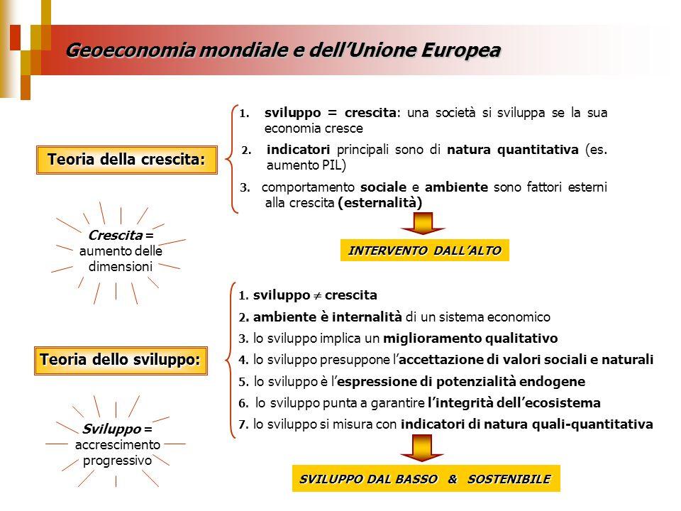 Geoeconomia mondiale e dellUnione Europea Teoria della crescita: 3. comportamento sociale e ambiente sono fattori esterni alla crescita (esternalità)