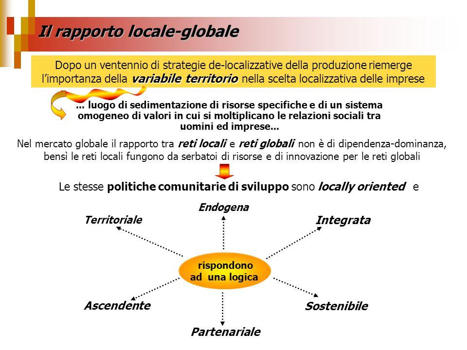Il rapporto locale-globale Dallevoluzione degli ultimi anni del concetto di territorio le politiche comunitarie allo sviluppo hanno concentrato strumenti ed azioni in ambito rurale Il punto di partenza è … > <...