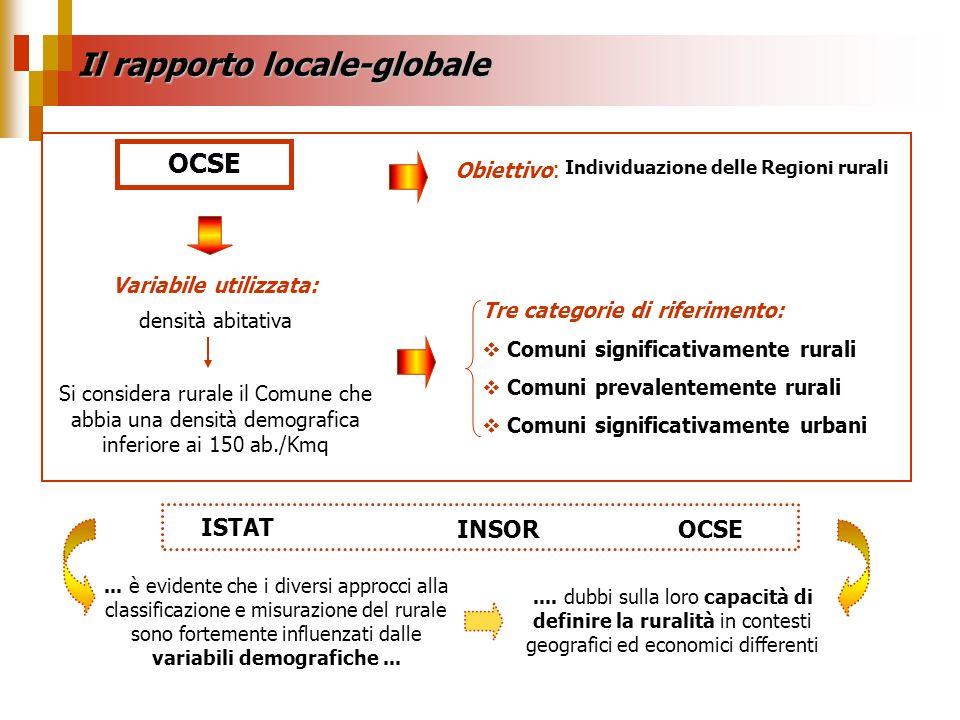 Variabile utilizzata: densità abitativa Tre categorie di riferimento: Comuni significativamente rurali Comuni prevalentemente rurali Comuni significat