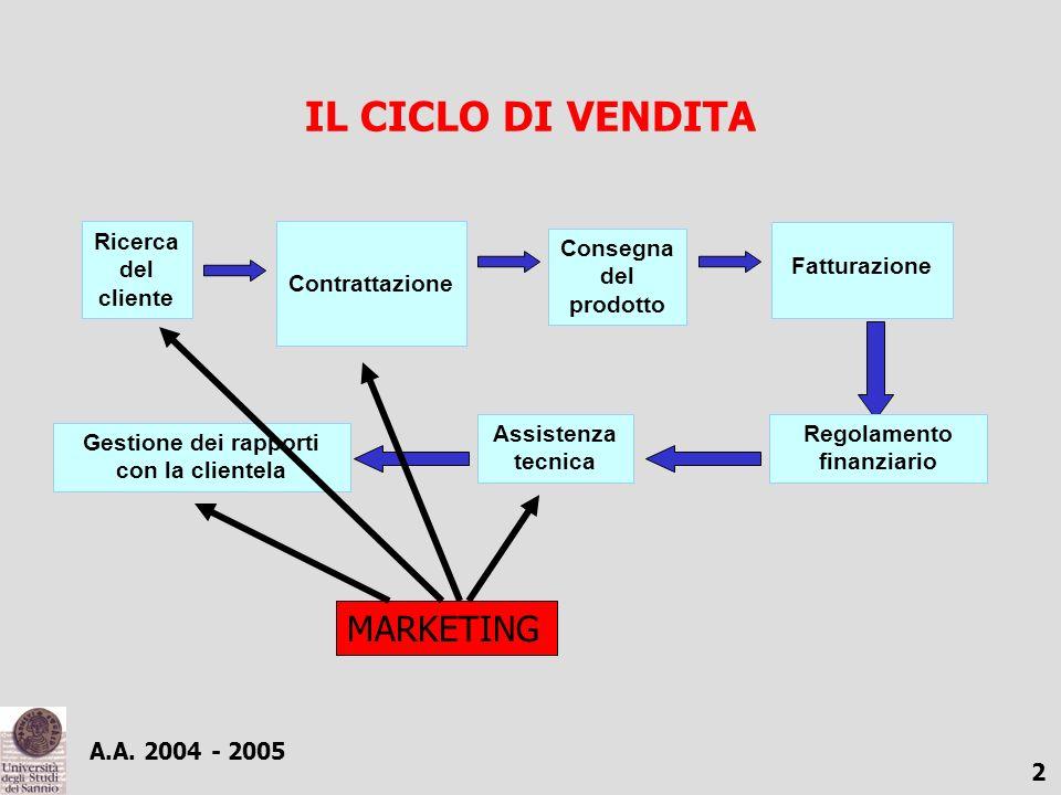 LA FUNZIONE COMMERCIALE quinta parte: gestione delle vendite e organizzazione della funzione commerciale Prof. Arturo Capasso Anno Accademico 2004-200
