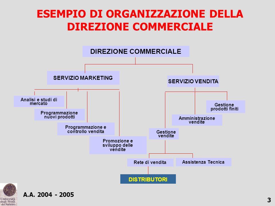 A.A. 2004 - 2005 2 IL CICLO DI VENDITA Contrattazione Consegna del prodotto Ricerca del cliente Fatturazione Regolamento finanziario Assistenza tecnic