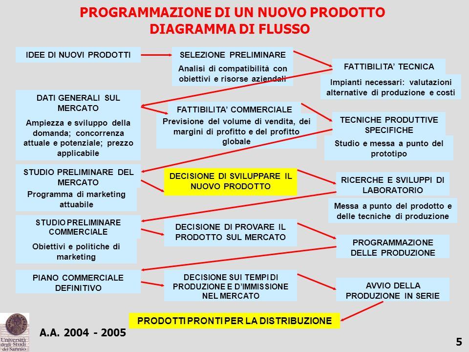 A.A. 2004 - 2005 4 LE STRATEGIE DI MARKETING Identificazione del vantaggio competitivo Differenziazione competitiva Lo sviluppo di una strategia di po