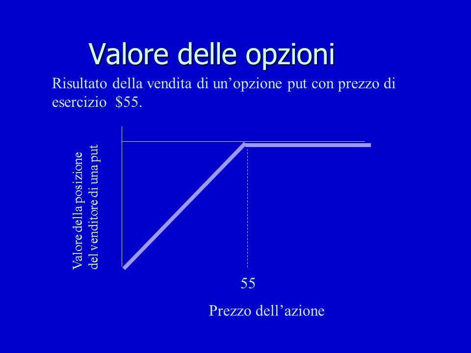 Valore delle opzioni 55 Prezzo dellazione Valore della posizione del venditore di una put Risultato della vendita di unopzione put con prezzo di eserc
