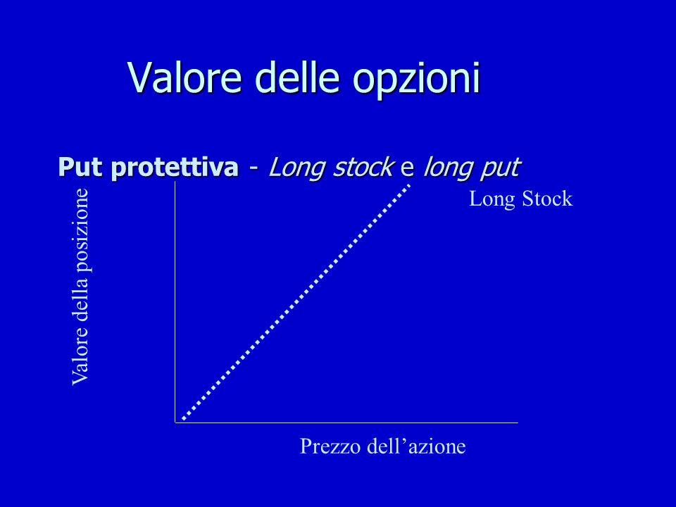 Valore delle opzioni Put protettiva - Long stock e long put Valore della posizione Long Stock Prezzo dellazione