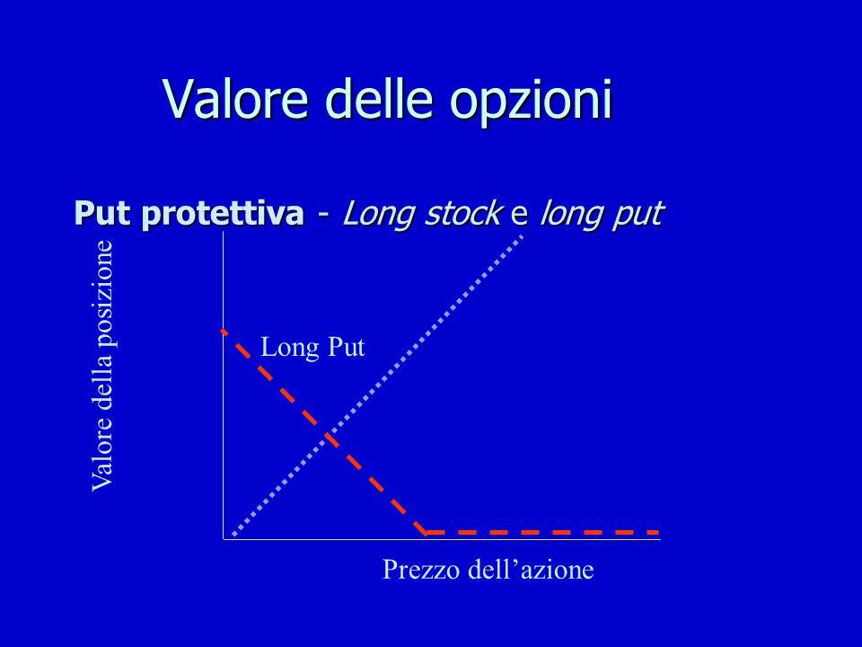 Valore delle opzioni Put protettiva - Long stock e long put Valore della posizione Long Put Prezzo dellazione