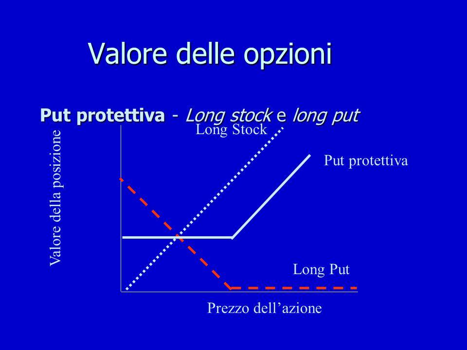 Valore delle opzioni Put protettiva - Long stock e long put Valore della posizione Put protettiva Long Put Long Stock Prezzo dellazione
