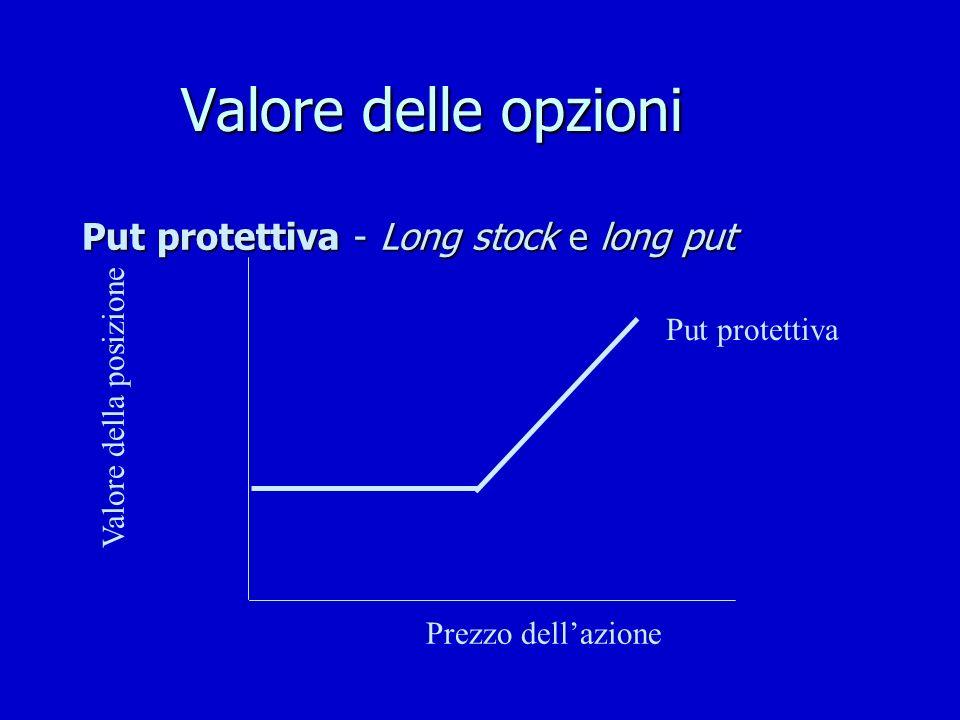 Valore delle opzioni Put protettiva - Long stock e long put Valore della posizione Put protettiva Prezzo dellazione