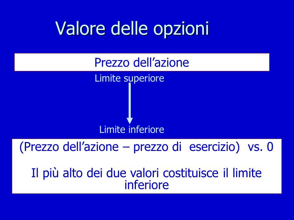Valore delle opzioni Limite superiore Prezzo dellazione Limite inferiore (Prezzo dellazione – prezzo di esercizio) vs. 0 Il più alto dei due valori co
