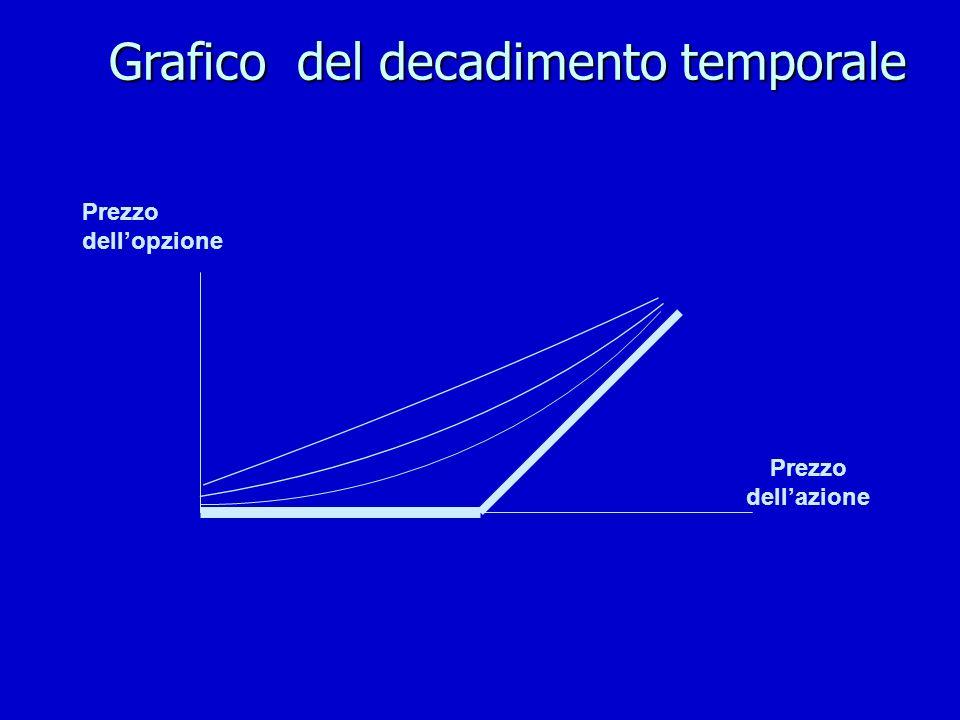 Grafico del decadimento temporale Prezzo dellopzione Prezzo dellazione