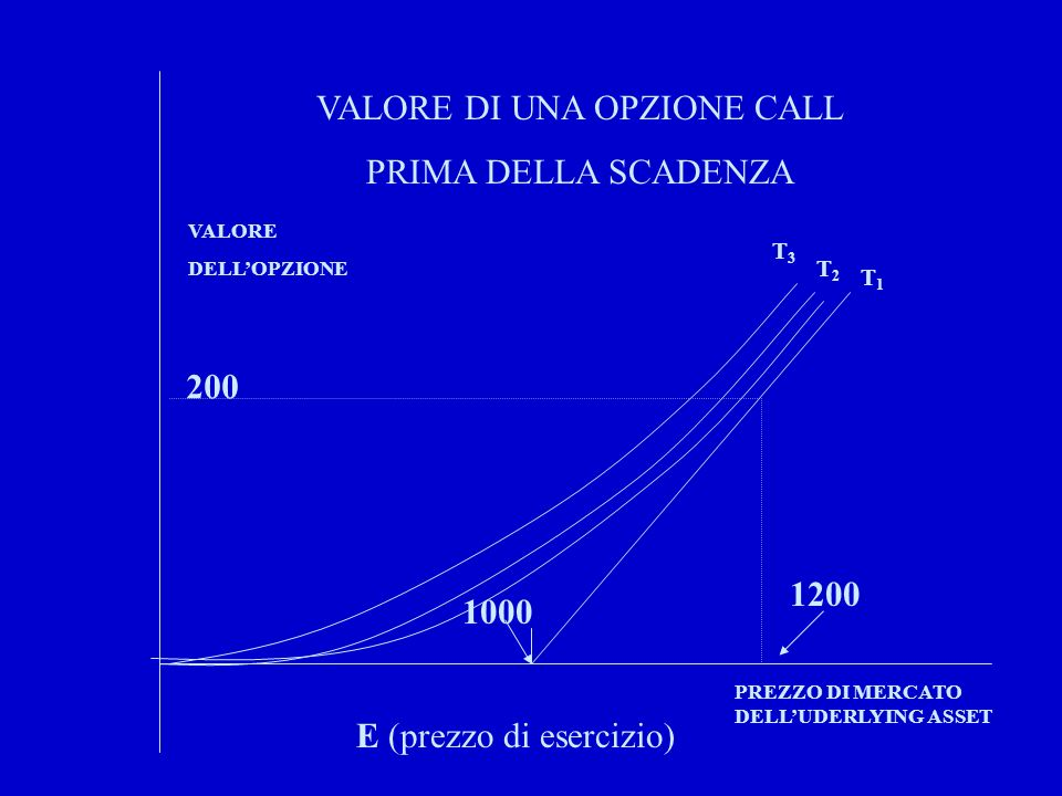 VALORE DI UNA OPZIONE CALL PRIMA DELLA SCADENZA E (prezzo di esercizio) 1000 VALORE DELLOPZIONE PREZZO DI MERCATO DELLUDERLYING ASSET 1200 200 T3T3 T1