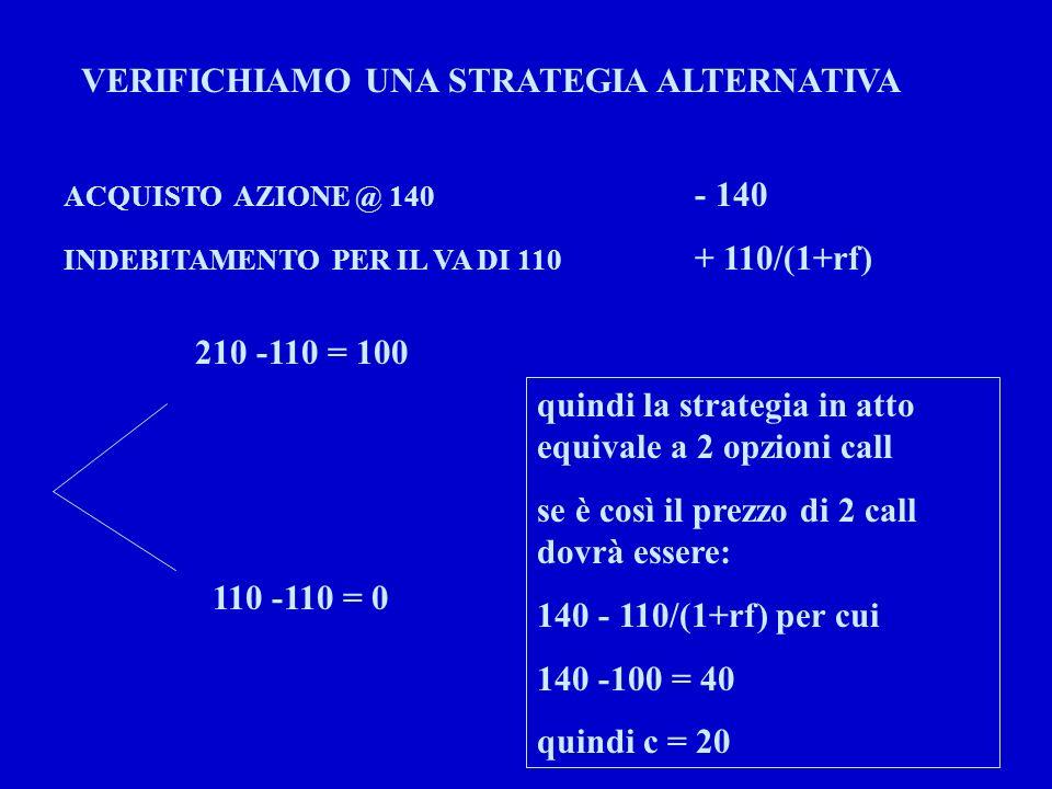 VERIFICHIAMO UNA STRATEGIA ALTERNATIVA ACQUISTO AZIONE @ 140 - 140 INDEBITAMENTO PER IL VA DI 110 + 110/(1+rf) 210 -110 = 100 110 -110 = 0 quindi la s