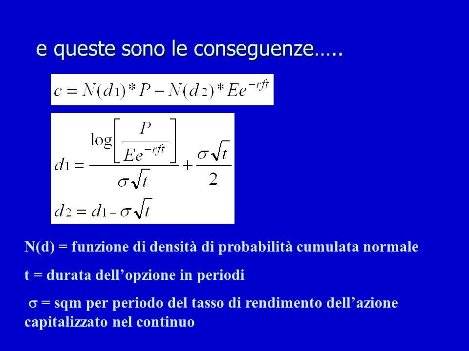 e queste sono le conseguenze….. N(d) = funzione di densità di probabilità cumulata normale t = durata dellopzione in periodi = sqm per periodo del tas
