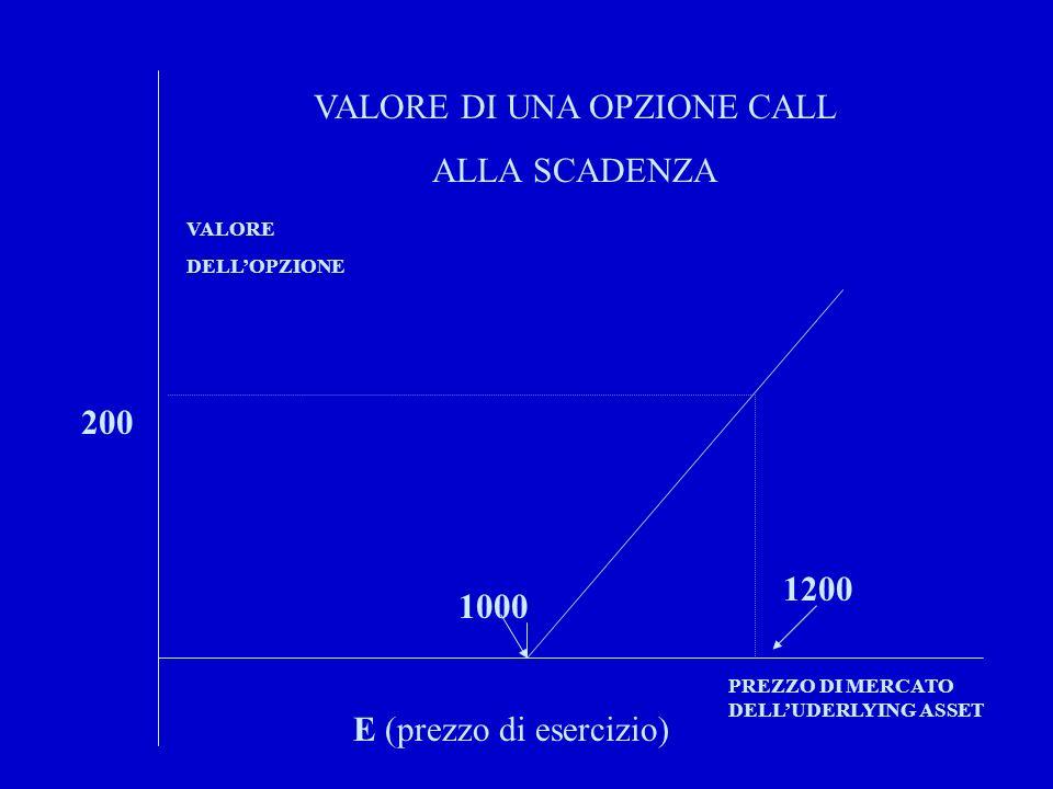 VALORE DI UNA OPZIONE CALL ALLA SCADENZA E (prezzo di esercizio) 1000 VALORE DELLOPZIONE PREZZO DI MERCATO DELLUDERLYING ASSET 1200 200