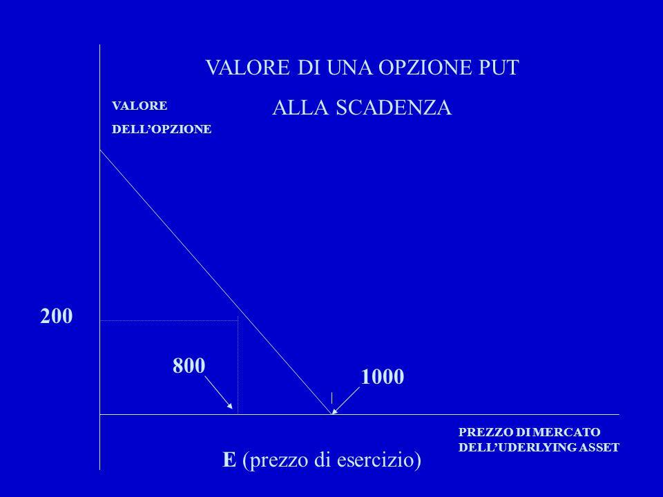 VALORE DI UNA OPZIONE PUT ALLA SCADENZA E (prezzo di esercizio) 1000 VALORE DELLOPZIONE PREZZO DI MERCATO DELLUDERLYING ASSET 200 800