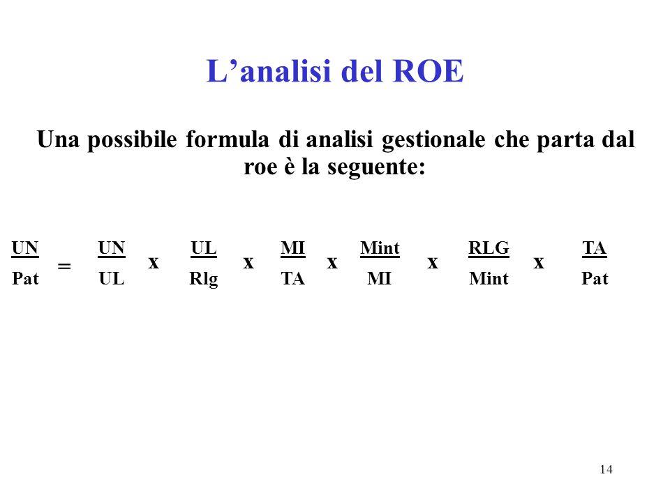 14 Lanalisi del ROE Una possibile formula di analisi gestionale che parta dal roe è la seguente: UN Pat = UN UL Rlg MI TA Mint MI RLG Mint TA Pat xxxx