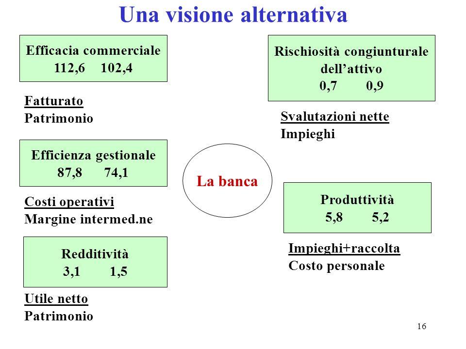 16 Una visione alternativa Efficacia commerciale 112,6102,4 Fatturato Patrimonio Rischiosità congiunturale dellattivo 0,70,9 Efficienza gestionale 87,