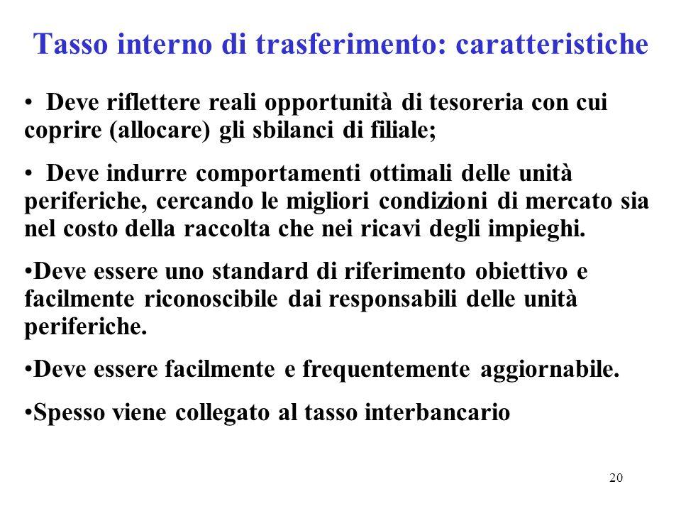 20 Tasso interno di trasferimento: caratteristiche Deve riflettere reali opportunità di tesoreria con cui coprire (allocare) gli sbilanci di filiale;