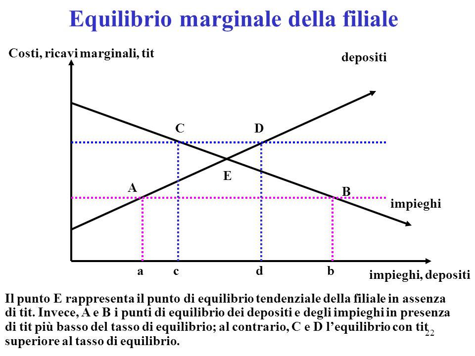 22 Equilibrio marginale della filiale depositi impieghi A B ab CD cd impieghi, depositi Costi, ricavi marginali, tit E Il punto E rappresenta il punto