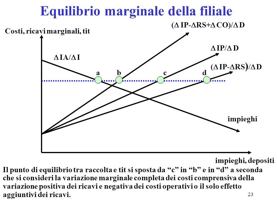 23 Equilibrio marginale della filiale impieghi impieghi, depositi Costi, ricavi marginali, tit a Il punto di equilibrio tra raccolta e tit si sposta d
