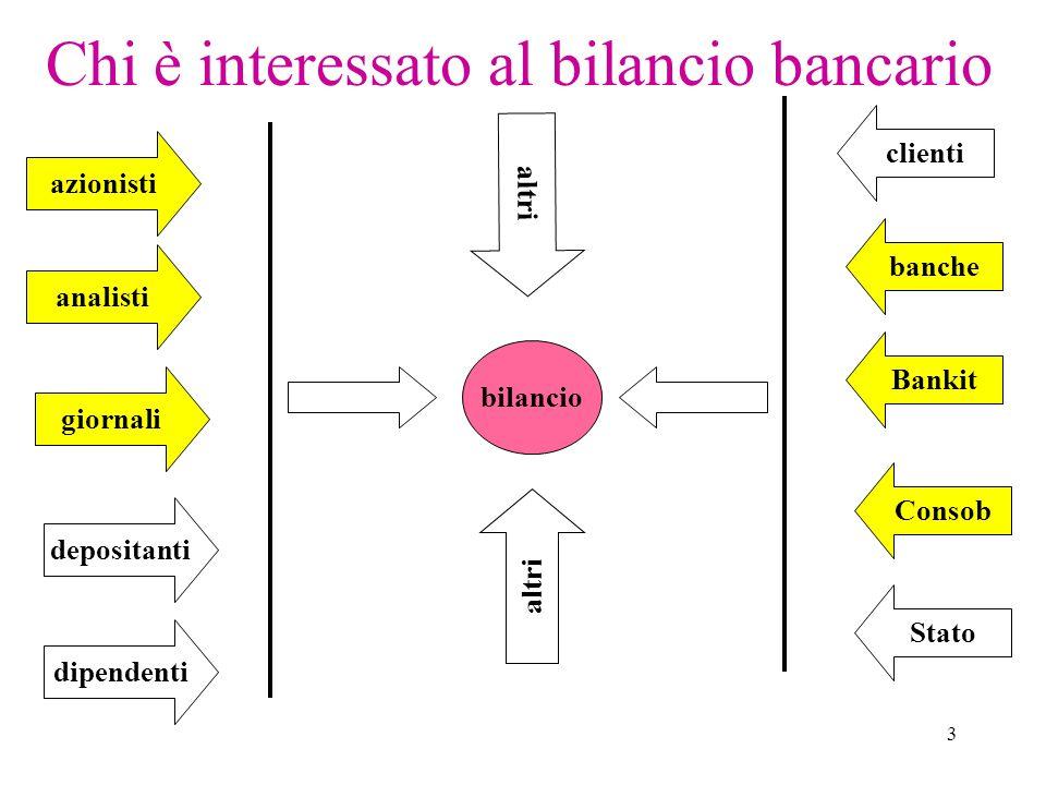 3 Chi è interessato al bilancio bancario bilancio giornali depositanti dipendenti azionisti analisti clienti banche Bankit Consob Stato altri