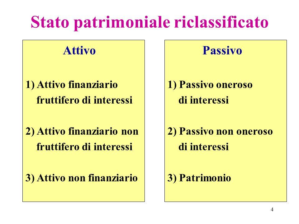 4 Stato patrimoniale riclassificato Passivo 1) Passivo oneroso di interessi 2) Passivo non oneroso di interessi 3) Patrimonio Attivo 1) Attivo finanzi