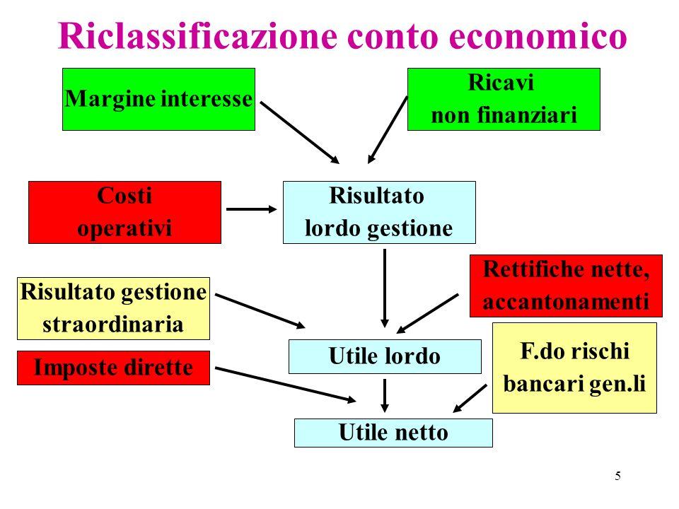 5 Riclassificazione conto economico Margine interesse Ricavi non finanziari Risultato lordo gestione Costi operativi Utile netto Utile lordo Imposte d