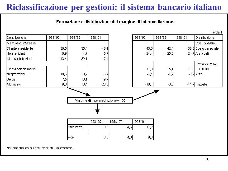 8 Riclassificazione per gestioni: il sistema bancario italiano