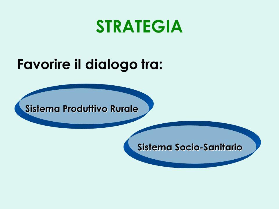 STRATEGIA Favorire il dialogo tra: Sistema Produttivo Rurale Sistema Socio-Sanitario