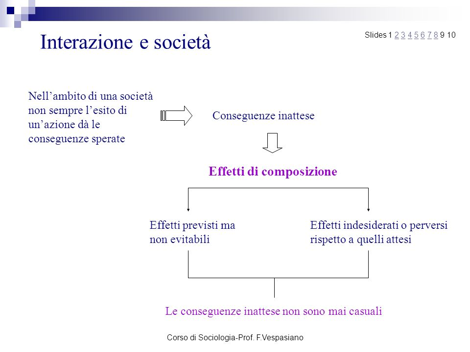 Corso di Sociologia-Prof. F.Vespasiano Interazione e società Nellambito di una società non sempre lesito di unazione dà le conseguenze sperate Consegu