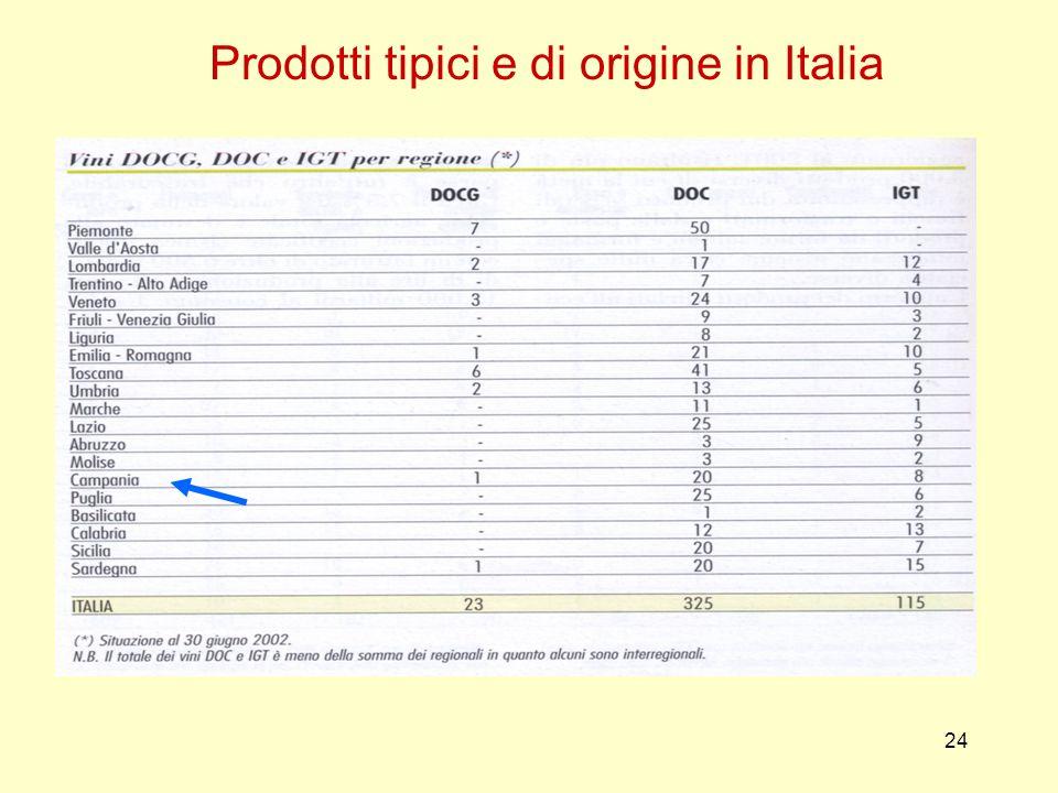 24 Prodotti tipici e di origine in Italia