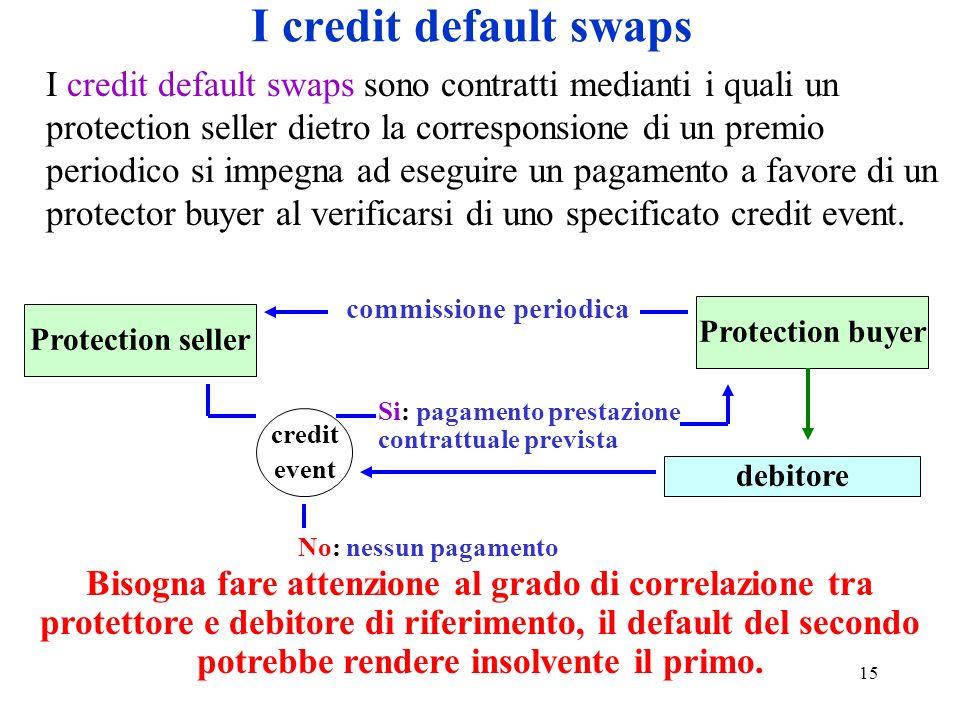 15 I credit default swaps I credit default swaps sono contratti medianti i quali un protection seller dietro la corresponsione di un premio periodico si impegna ad eseguire un pagamento a favore di un protector buyer al verificarsi di uno specificato credit event.