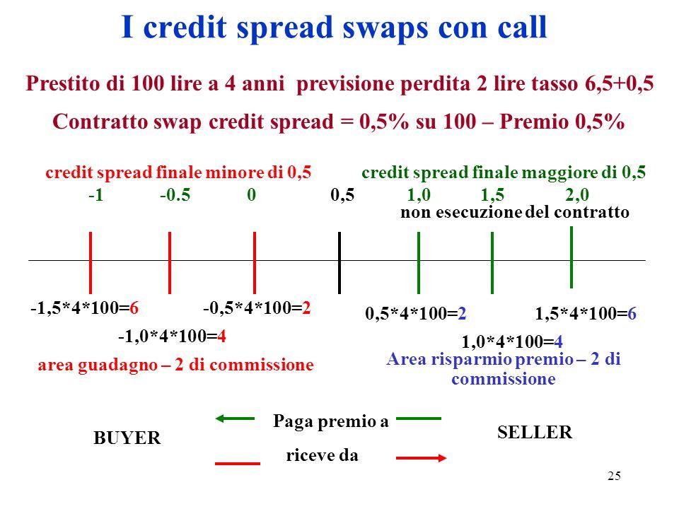 25 I credit spread swaps con call Prestito di 100 lire a 4 anni previsione perdita 2 lire tasso 6,5+0,5 Contratto swap credit spread = 0,5% su 100 – Premio 0,5% credit spread finale minore di 0,5credit spread finale maggiore di 0,5 0,51,01,52,00-0.5 -1,5*4*100=6-0,5*4*100=2 -1,0*4*100=4 0,5*4*100=21,5*4*100=6 1,0*4*100=4 BUYER SELLER Paga premio a riceve da non esecuzione del contratto area guadagno – 2 di commissione Area risparmio premio – 2 di commissione